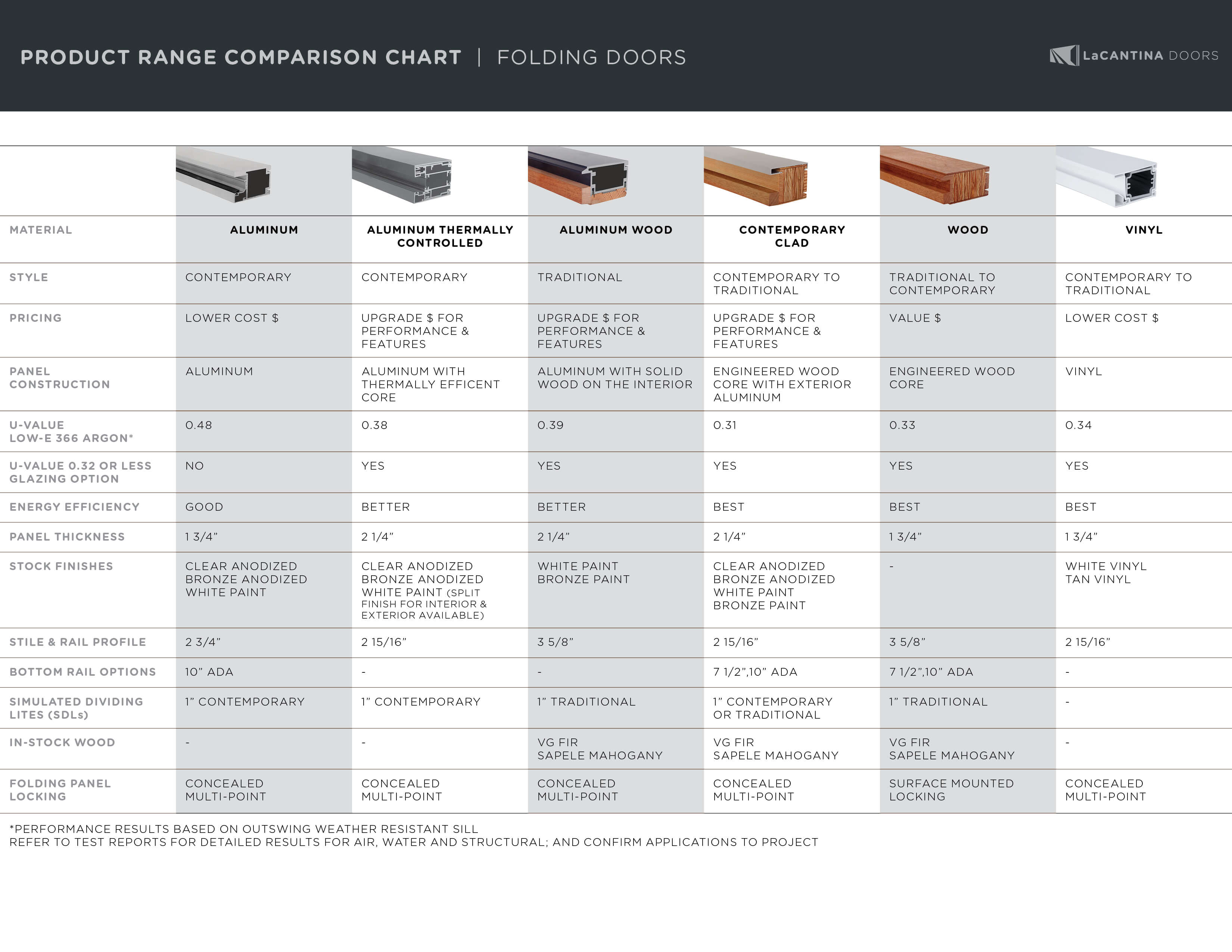 Lcd product range comparison chart fold 1 priority for Window brand comparison